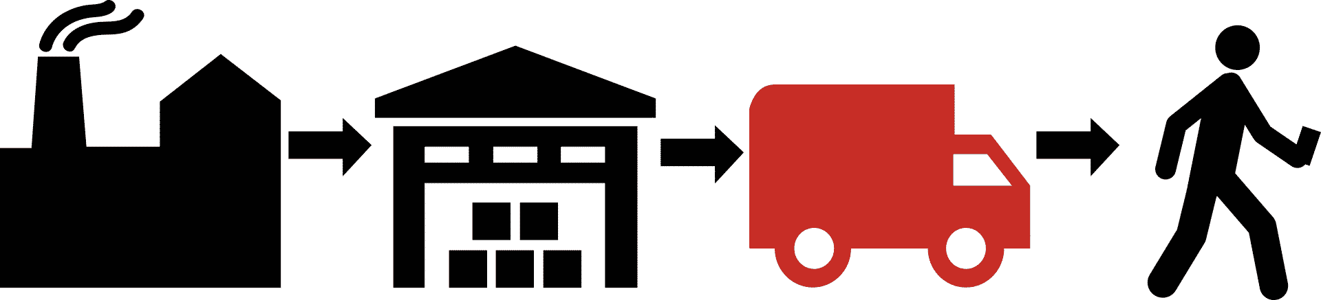 Solution Set - Logistics